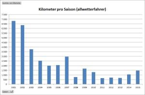 31. Oktober 2015 - Übersicht Kilometer pro Saison (allwetterfahrer)